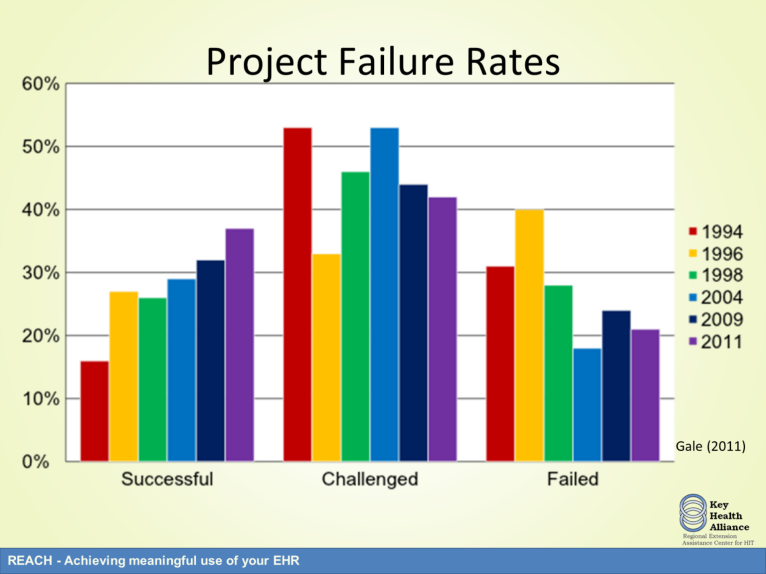 Over the past two decades the Standish Group has studied the failure rates of information systems projects.