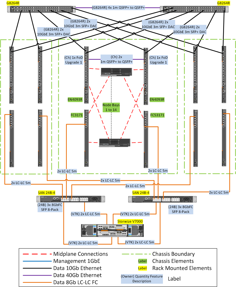 Figure 13: Network diagram for 4500 stateless users using Storwize V7000 shared
