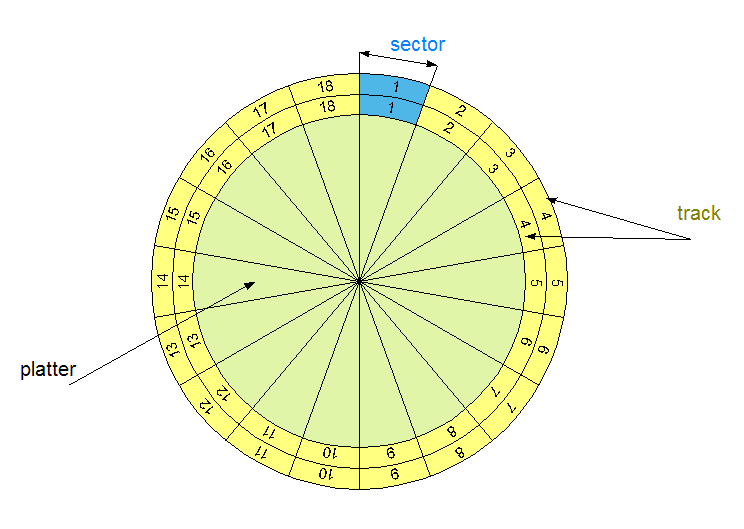 Sequentially Accessible Memory Physical organisation of disks: head - corresponds with one side of a platter; track - circular area on platter where data is stored; sector - a fragment of track that