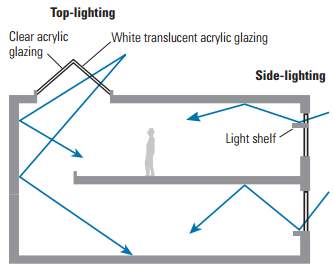 Class 5 Daylighting Benefits Energy savings Reduced operational costs Reduced maintenance (shorter burn hours) Look for architectural features and opportunities.