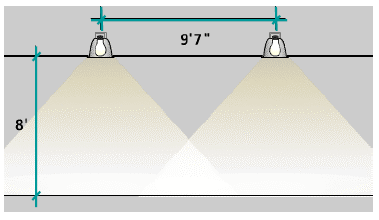 Class 6 Spacing Criteria Fixtures should not be installed too far apart from each other or too far away from the walls Incorrect spacing causes uneven lighting and areas that will be too dark for
