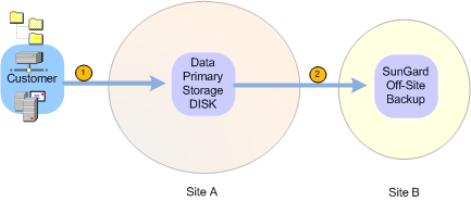 Figure 1 : Primary & Secondary Vault Data Flow The combination of a Primary and Secondary Vault provides increased availability and a higher level of security for the backed up data, as there is an