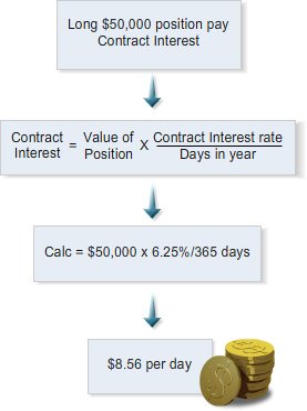 Topic 3: Cashflows Contract Interest: the daily cost of funding an ASX CFD overnight position.