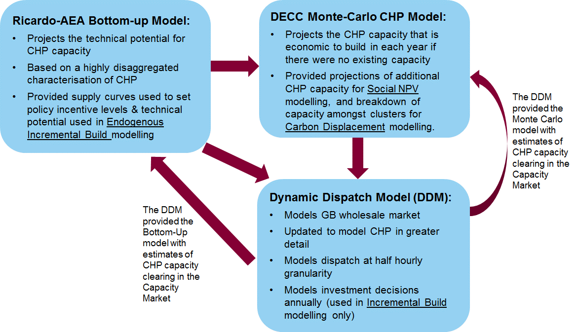 Policy Options Modelled support gas CHP uptake. This research was conducted by Ricardo-AEA, BRE and University College London. 5.