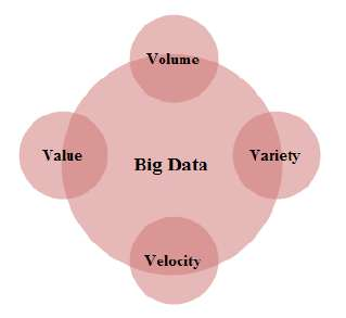 Fig1. Four vs of big data 2.1. Classification of big data Big data are classified into different categories to better understand their characteristics. Fig.