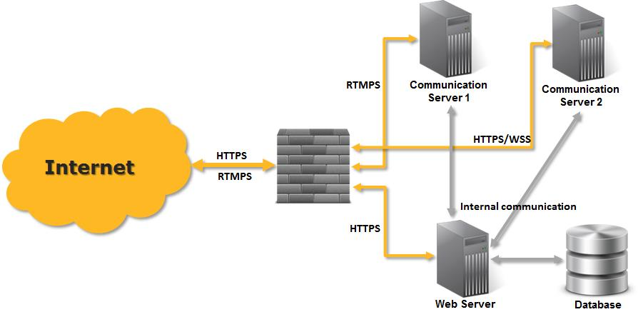 1. Web Server The presentation tier gives the user access to the application through HTTPS communication.