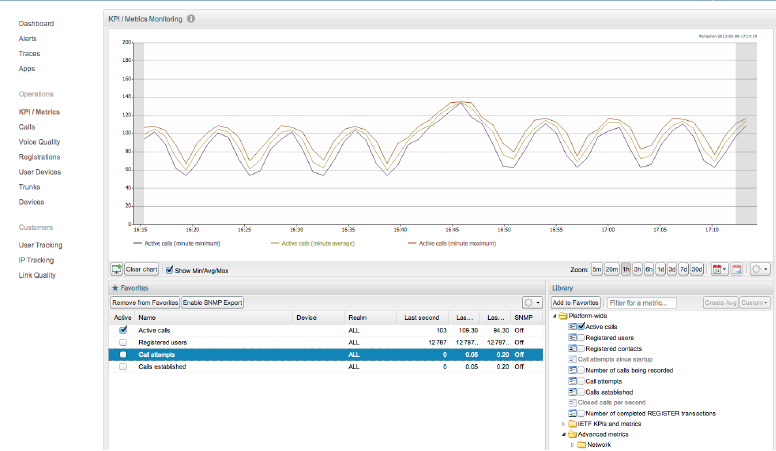 Figure 1. KPIs can be measured and monitored in real time through a customizable webbased GUI.