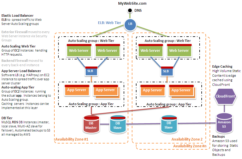 An AWS Cloud Architecture for Web Hosting Below is another look at that classic web application architecture and how it could leverage the AWS cloud computing infrastructure: Figure 3 - An Example of