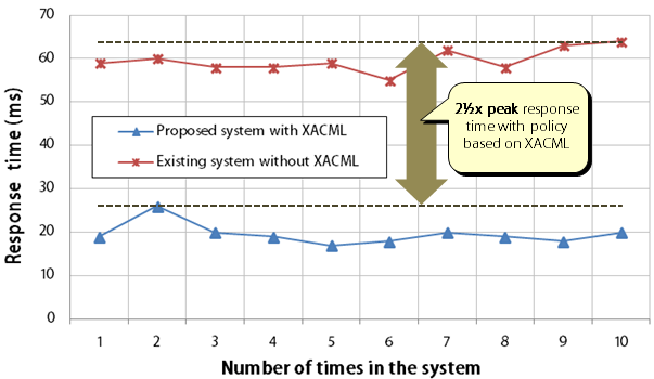 Figure 5. Performance evaluation of system prototype 5. Conclusion and Future Research In this paper, we discussed privacy issues in an M&A transaction, and extracted problems.