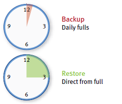 Shorten Backup/Recovery Times Avamar shrinks backups and speeds data recovery TRADITIONAL BACKUP AVAMAR BACKUP Long