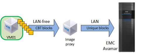 To perform an image-level backup, the proxy server communicates with the vcenter server to mount a snapshot of a virtual machine s Virtual Machine Disk (VMDK) files.