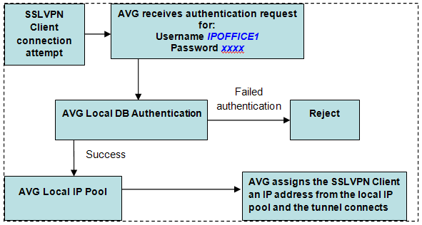 Configuring the Avaya VPN Gateway This procedure covers the manual steps to configure local authentication. Alternatively, you can configure authentication using the AVG authentication wizard.
