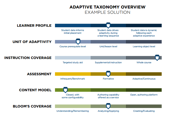 WHAT IS ADAPTIVE COURSEWARE?