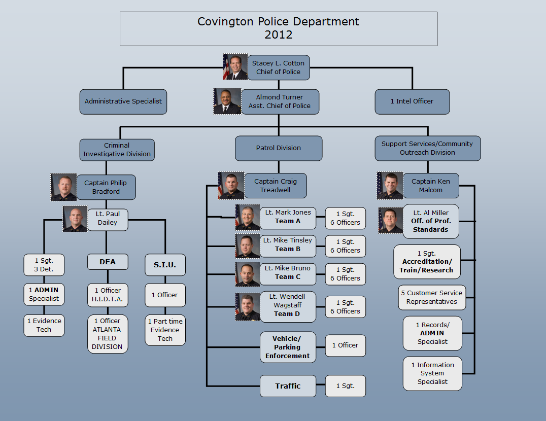 organization police departments Lapd organization chart the los angeles police department is one of the largest and most innovative law enforcement agencies in the world.