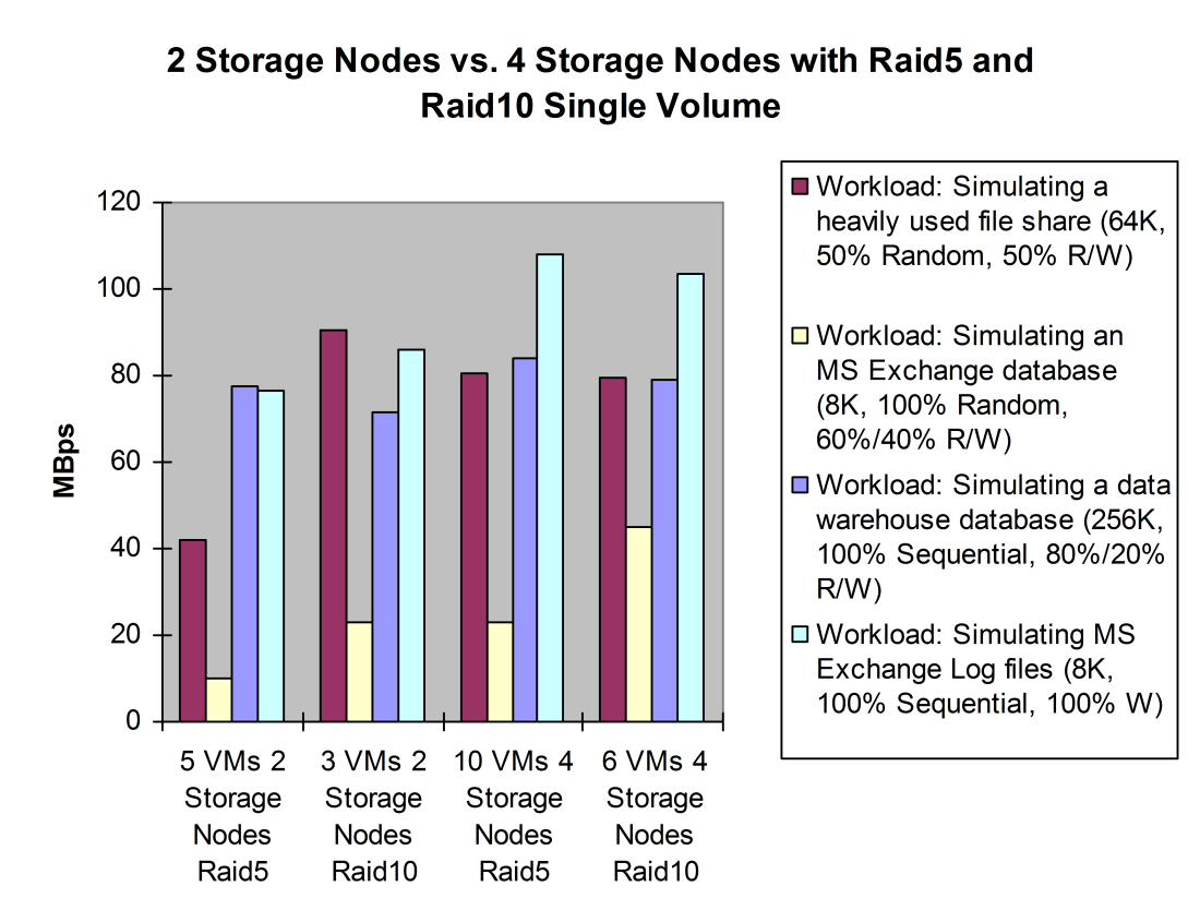 Results for MBps: With a 4-storage-nodes configuration, the simulating a heavily used file workload changed minimally when changing the nodes configuration from RAID5 to RAID10.