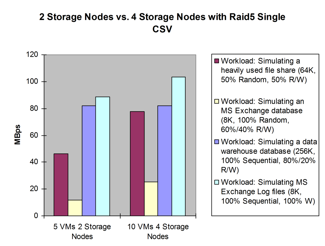 Results for MBps: The impact on MBps throughput for the workload of the simulating a data warehouse database scenario was minimal when going from 2 storage nodes to 4 storage nodes. Figure 15.