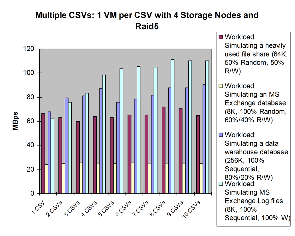 Results for MBps: The MBps throughput trend for 4 storage nodes test was flat with RAID5 configuration and 4 storage nodes