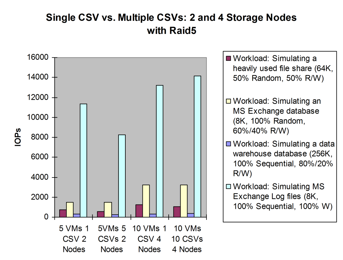 Single CSV vs. multiple CSVs on 4 P4500 cluster nodes with RAID5 Results for number of IOPs: The simulating a heavily used file test performed better on the single CSV.