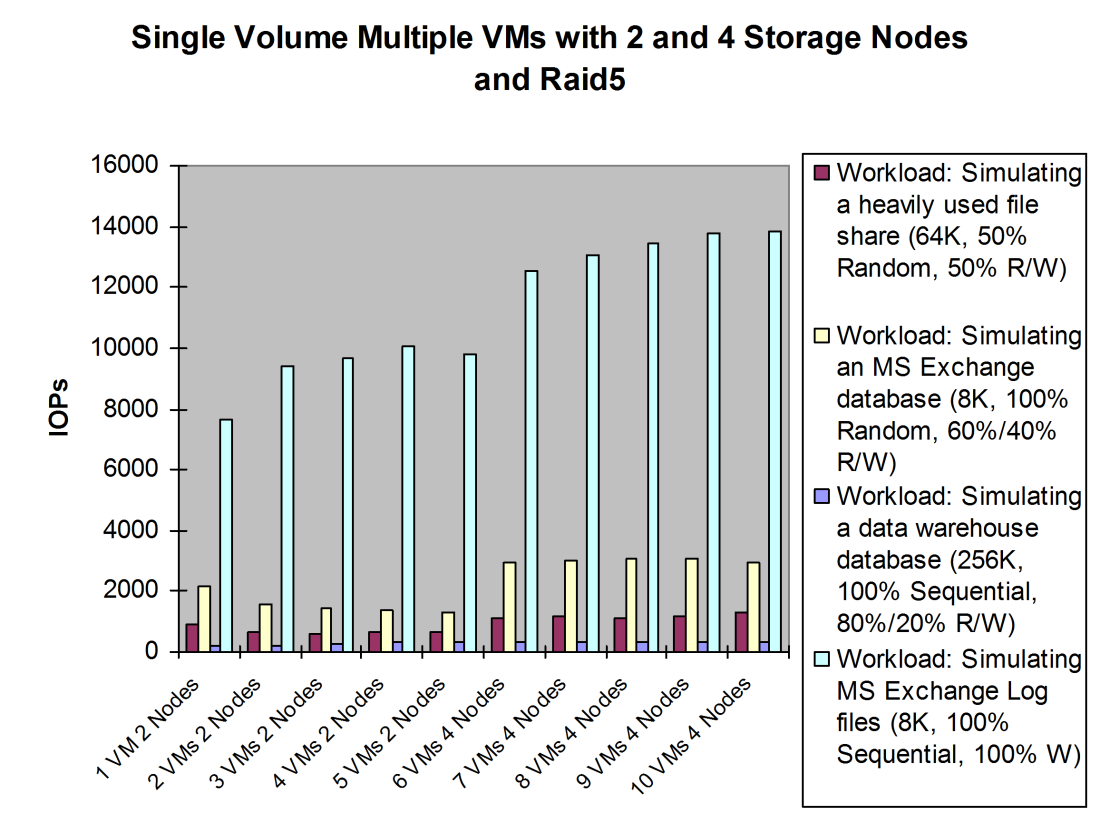 Scale-out test with a single volume or a single CSV on 2 or 4 P4500 cluster nodes Results for number of IOPs: The IOPs throughput for the 2-storage-nodes test was flat with a RAID5 configuration.