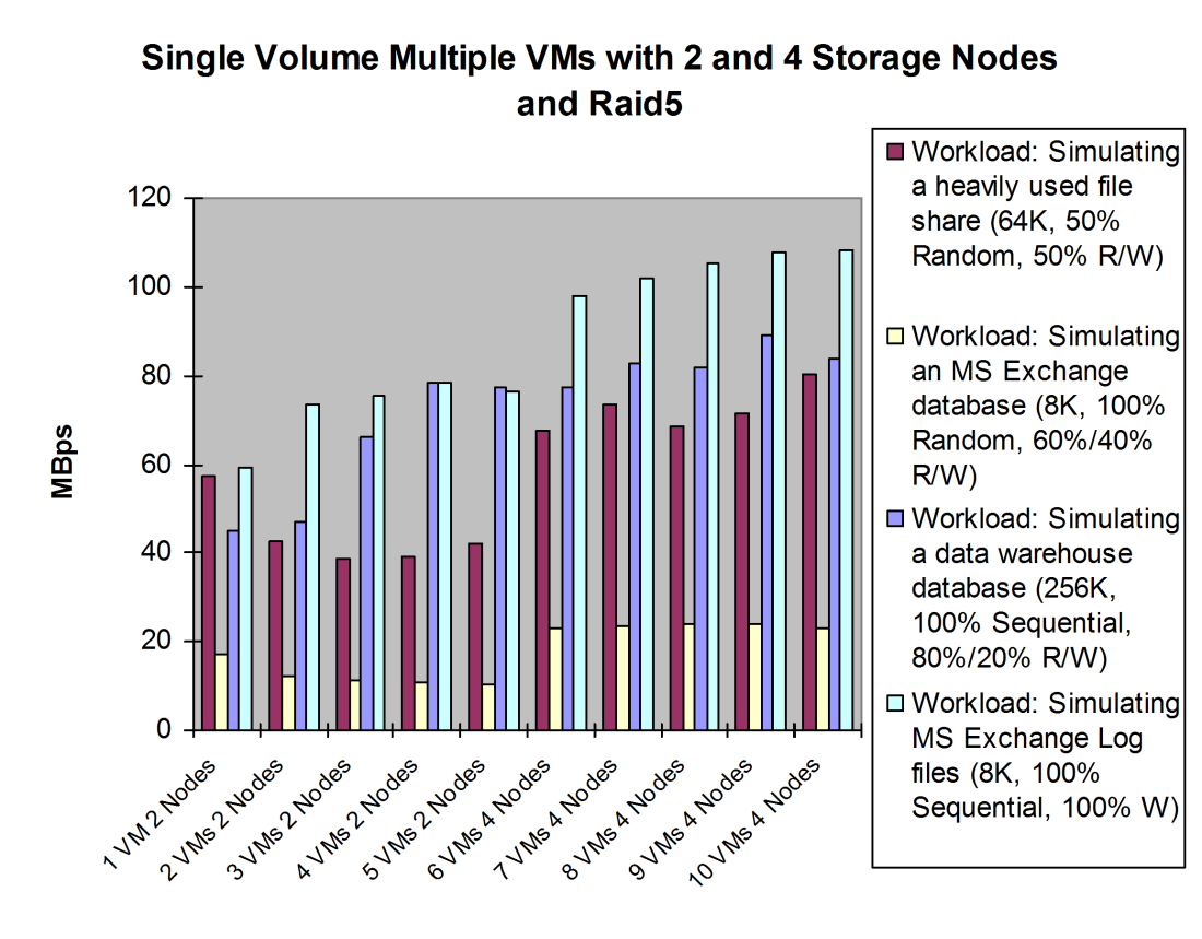 Results for MBps: The MBps throughput for the 2-storage-nodes test was flat with RAID5 configuration.