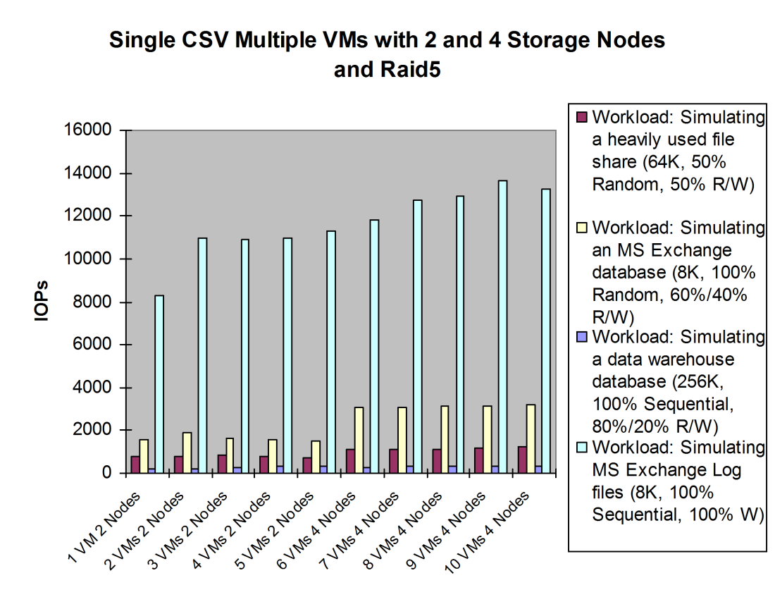 Results for number of IOPs: The IOPs throughput for the 2-storage-nodes test was flat with a RAID5 configuration.
