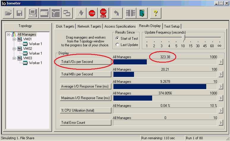 Figure 4 is a snap-shot for one of the test runs and highlights the Total I/Os per Second and its associated value.
