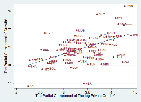 Finance and growth Notes: This is a partial scatter plot of the regression: Growth = β 0 + β 1 Log