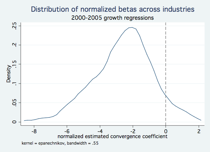 Distribution of convergence coefficients, by