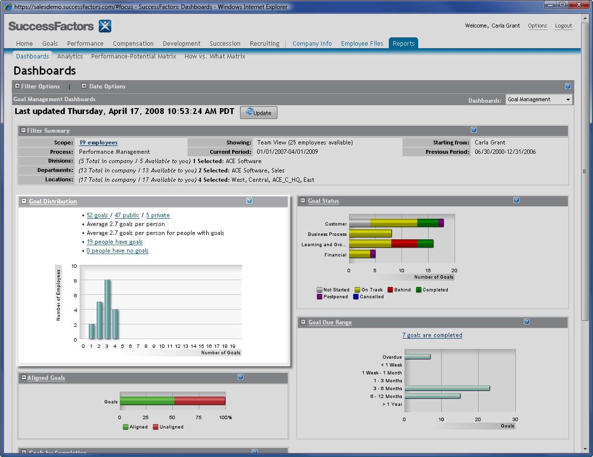 Interacting with Dashboards Dashboards are interactive enabling managers to drill down to underlying data.