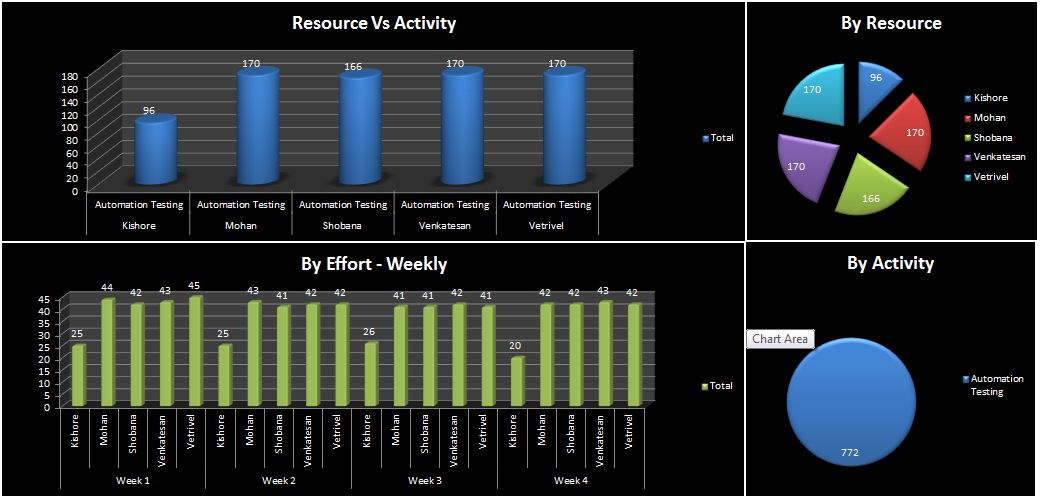 Test Report Dashboard Art of Showcasing data dynamically, graphically 8 The second sheet in this report includes the detailed productivity hours per resource as depicted below.