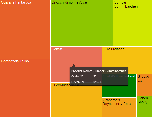 Page 105 A heat map displaying the number of orders and revenue received from each product. A cell is created for each distinct product name in the ProductName column.