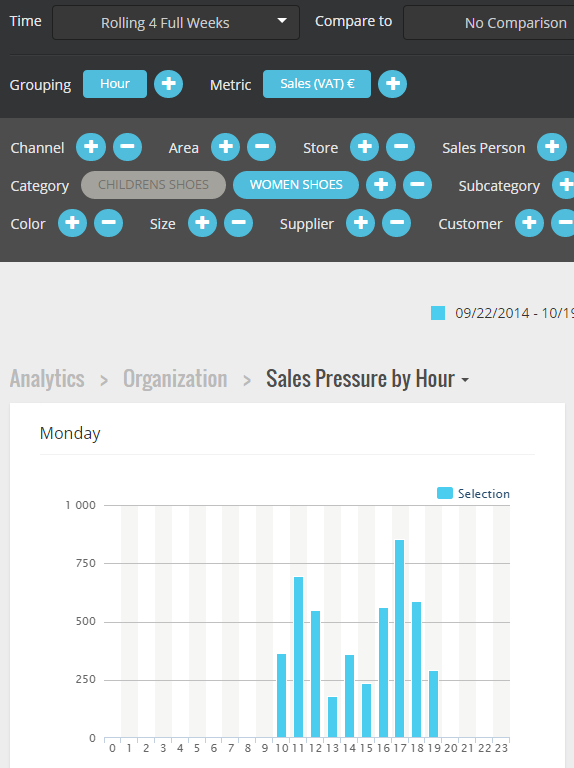 Analytics > Organization > Sales Pressure by Hour Sales Pressure by Hour Sales pressure shows how your sales are split on hourly level on different weekdays.