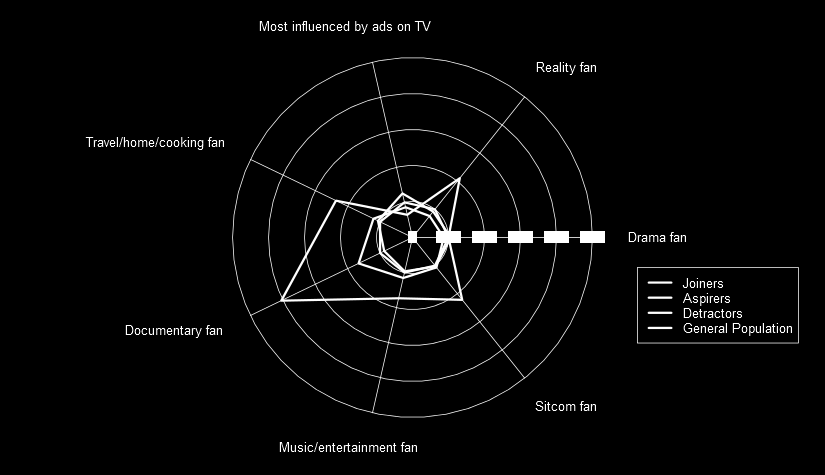 The TV Viewing index aims to identify the extent to which population segments watch various genres of TV and are influenced by what they see on TV.