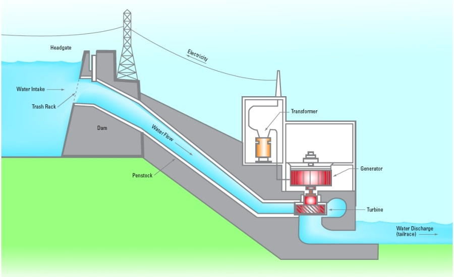hydroelectric power plant schematic diagram #4 Hydroelectricity Plant Diagram hydroelectric power plant schematic diagram