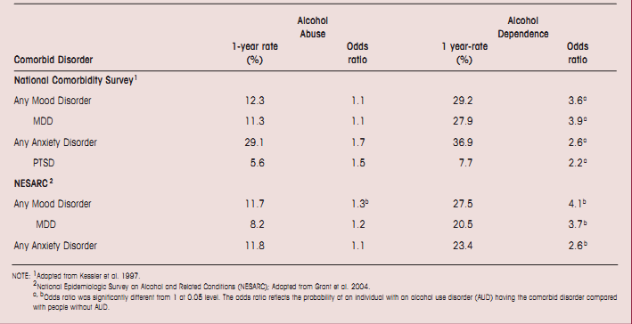 Anxiety and Alcohol Use Disorders