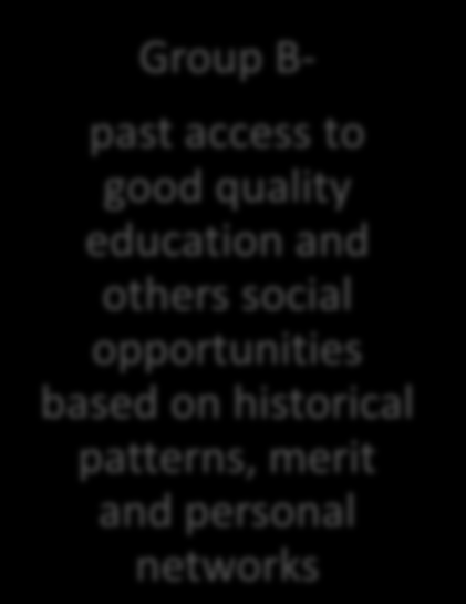 The Access and Equity Dilemma Group A - experienced limited access to a good quality education based on a prevailing social hierarchy and historical patterns Change in social dynamic and concern for
