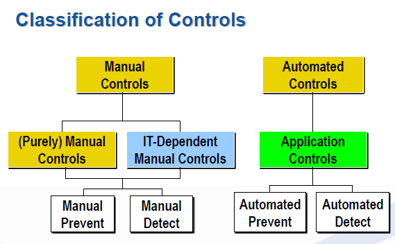 Design controls to mitigate identified risks How