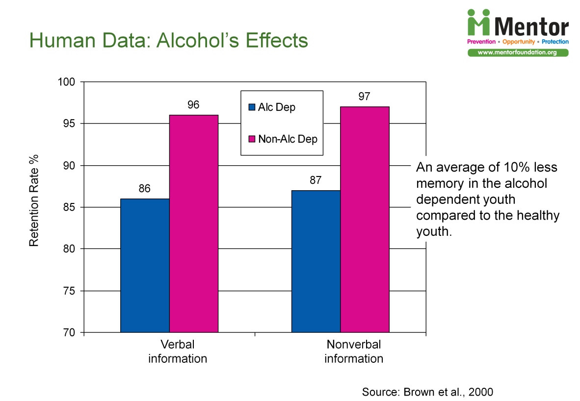 There are indications that alcohol can negatively impact memory. Dr.