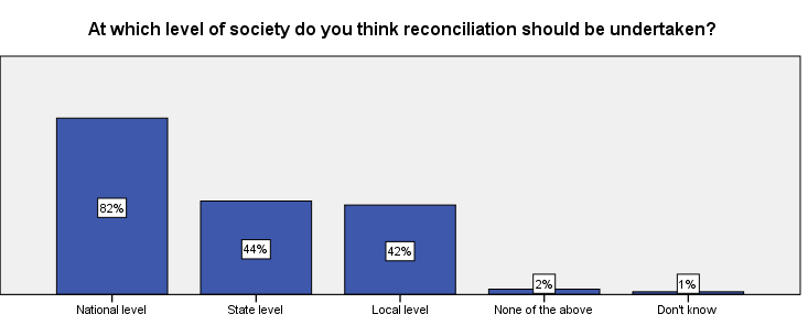 of a political nature at the national level, almost all of the respondents considered reconciliation between ethnic groups to be very important (92%).