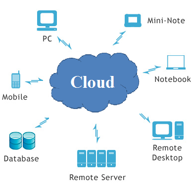 is responsible for hosting of applications on the Internet for the users will follow the model called pay-per-use. Figure 1: Cloud computing with different resource services.