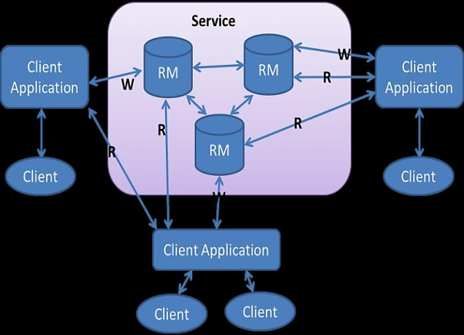 76 This approach can be used to increase the performance of a middleware based data replication system.