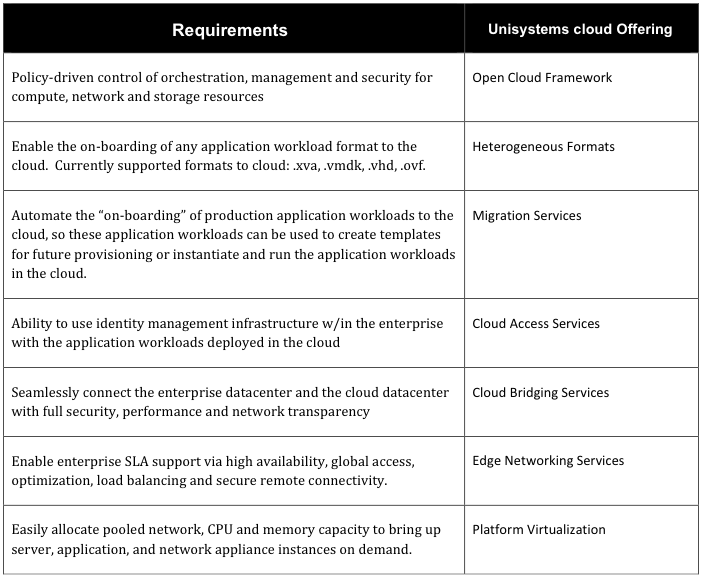Open Cloud Framework Cloud framework services provide the foundational logic for rapidly provisioning, managing and controlling workloads deployed into multi-tenant, shared infrastructure clouds.