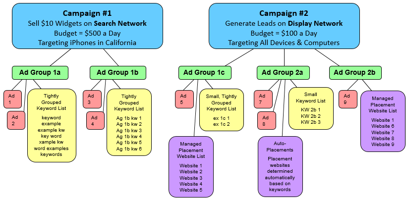 9. Ad Group Segmentation Similarly to campaign segmentation, properly structuring your ad groups will help you keep tight control on traffic, allowing you to optimize bids better and keep on top of