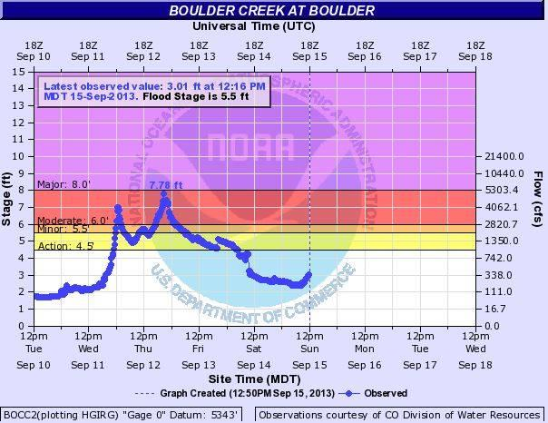 Thursday, September 12: The image below shows the two peaks of flows on Boulder Creek near downtown.