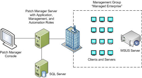 SolarWinds Patch Manager Evaluation Guide Administration Console Web Console Managed Computers Agents (Optional) The following diagram illustrates a typical Patch Manager installation.