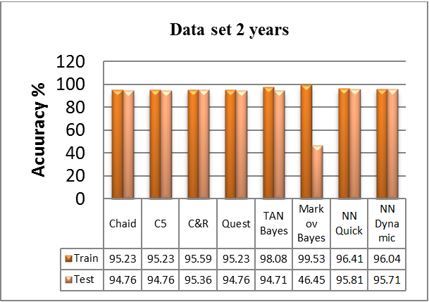 In comparison to or algorithms used in test section, in one year data set, Quick algorithm has greatest accuracy, equal to 97.