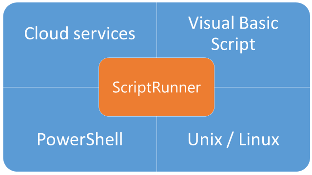 2 Scripting with ScriptRunner ScriptRunner is the application for smart PowerShell (PS) and Visual Basic scripting (VBS).
