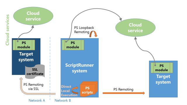 5 System Environment 5.1 How ScriptRunner Works with Cloud Services PowerShell modules are available for many cloud services like Microsoft Azure, Microsoft Office 365 or Amazon Web services.