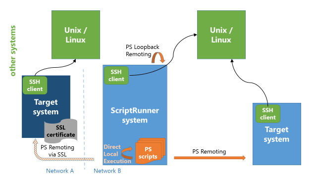 5.2 How ScriptRunner Works for Arbitrary Target Systems ScriptRunner uses Windows PowerShell for script execution. For this reason, you can benefit from all features provided by Windows PowerShell, e.