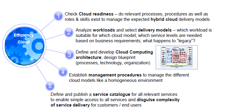 Key IT aspects for a Cloud strategy CloudFX would typically work with clients in 5 separate work